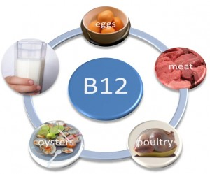 vitamin-B12-sources-300x249